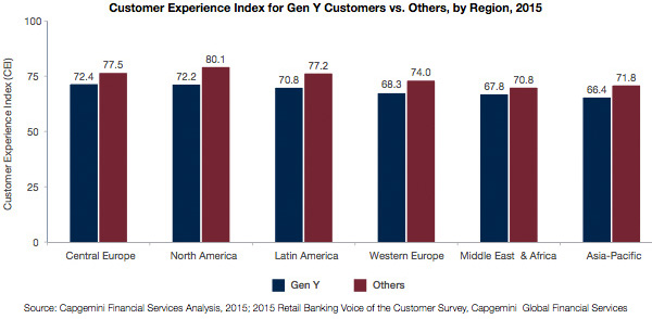 CEI for Gen Y customers vs. others