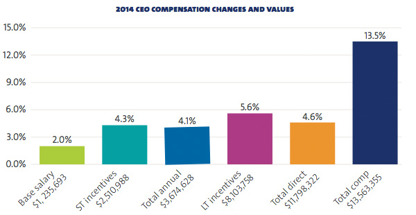 CEO compensation changes and values