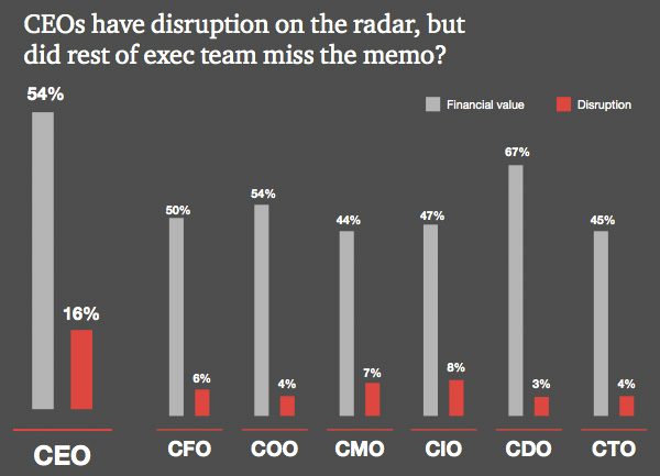 CEOs have disruption and financial value in mind