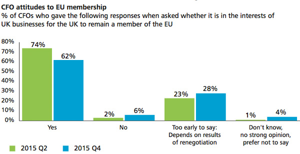 CFO attitudes to the EU membership