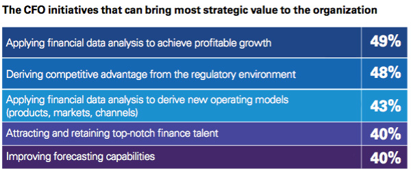 CFO initiatives for strategic value