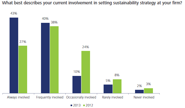 CFO involvement in setting sustainability strategy at firm