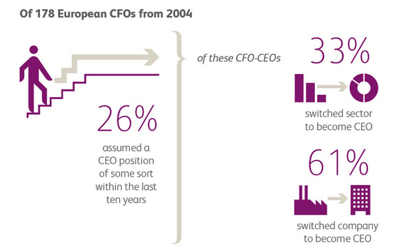 CFOs that became CEOs in last 10 years