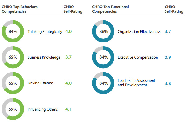 CHRO competencies