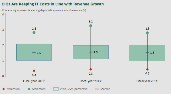 CIOs are keeping IT costs in line with revenue growth