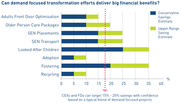 Can demand focused transformation efforts deliver big financial benefits