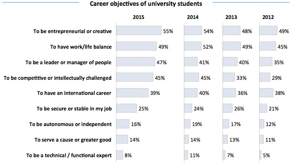 Career objectives of university students