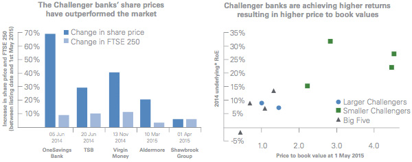 Challenger bank market performance