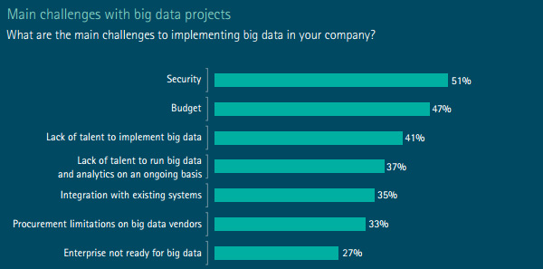 Challenges for big data use