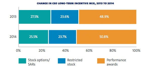 Change in CEO long term incentive mix