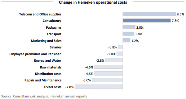 Change in Heineken operational costs