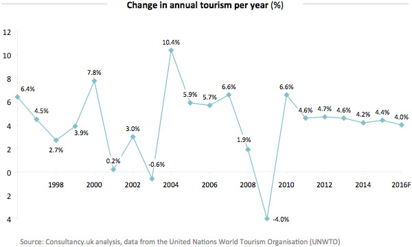 Change in annual tourism per year
