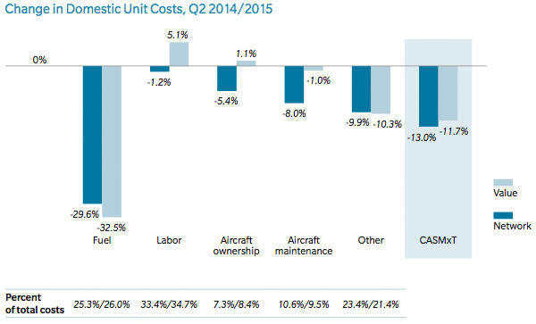 Change in domestic unit costs