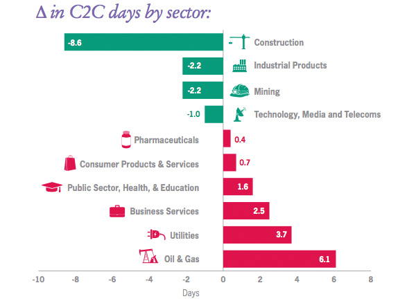 Change in in C2C days by sector