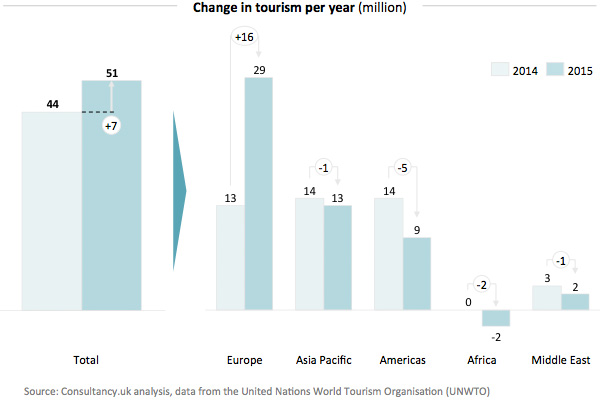 Change in tourism per year