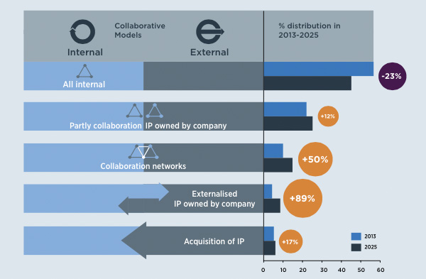 Industries embracing open innovation and co-creation