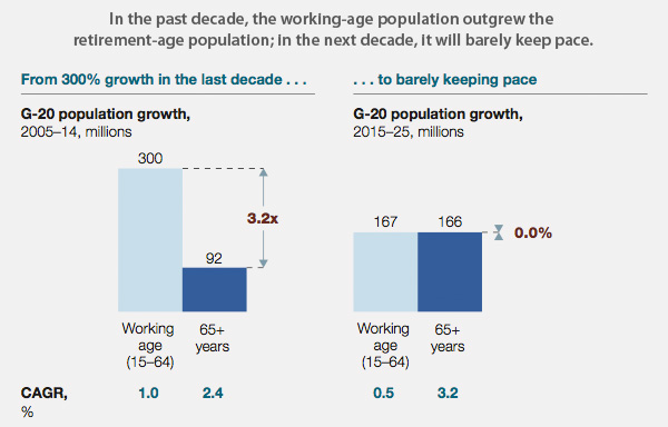 Changes in working-age population growth