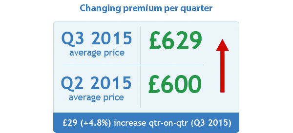 Changing premium per quarter