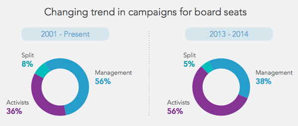 Changing trend in campaigns for board seats