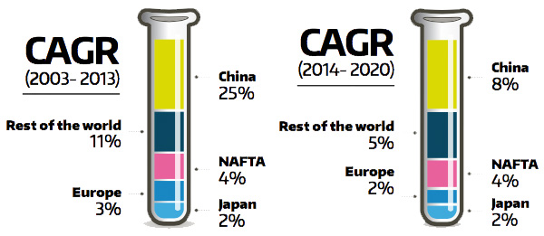 Chemical industry CAGR growth 2003-2020
