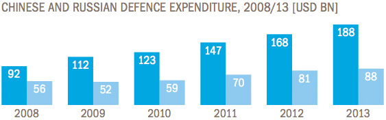 China and Russia Defence Spending