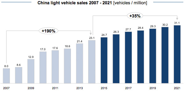 China light vehicle sales 2007 - 2021