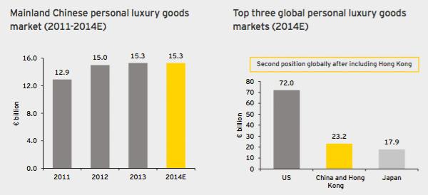 Global Luxury Market Worth 224 Billion Top 20 Brands