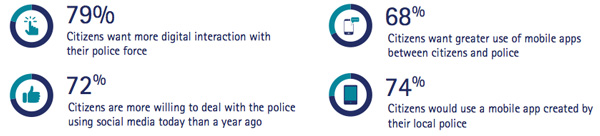 Citizens are open to digital police solutions