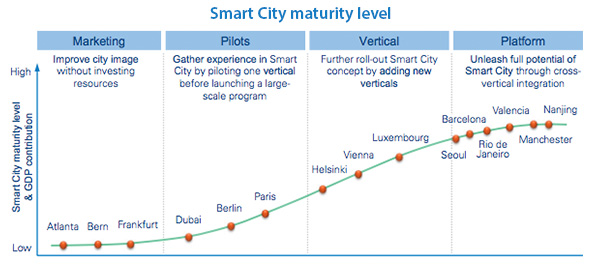 City development trajectories