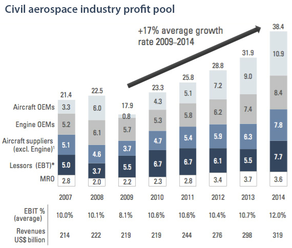 Civil aerospace industry profit pool