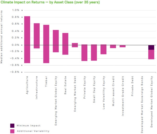 Climate Impact on Returns - by Asset Class