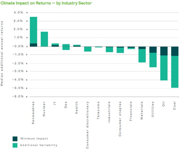 Climate Impact on Returns - by Industry Sector