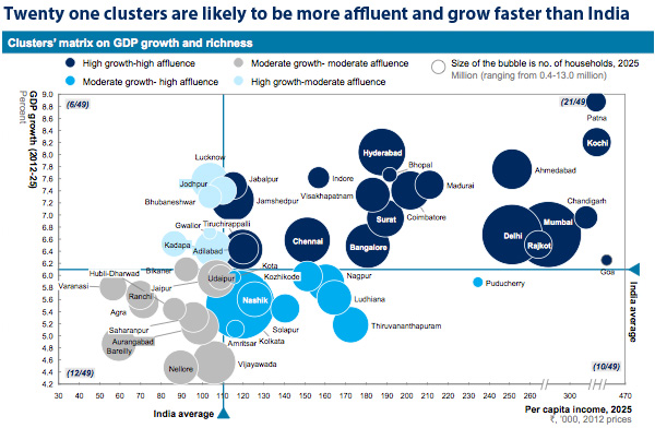 Clusters matrix on GDP growth and richness