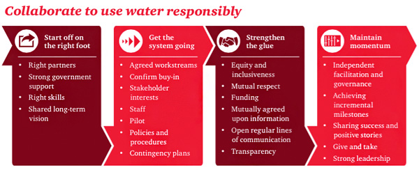 Collaborate to use water responsibly