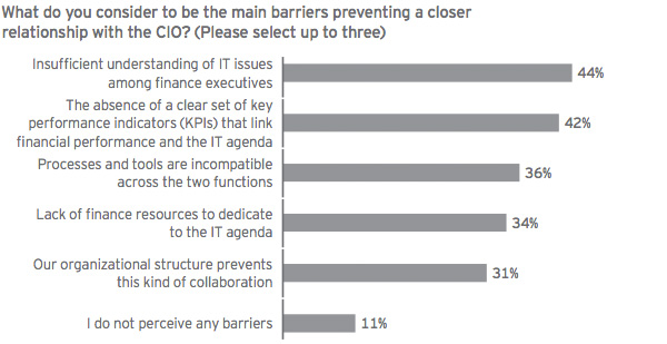 Collaboration Barriers