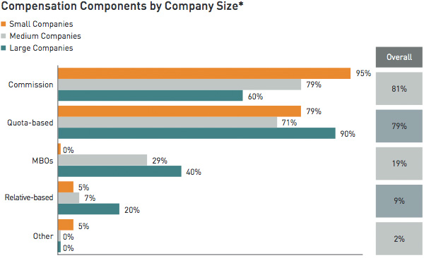 Company components by company size
