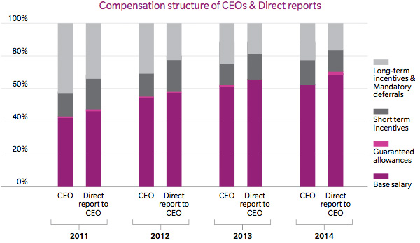 Compensation structure of CEOs & Direct reports