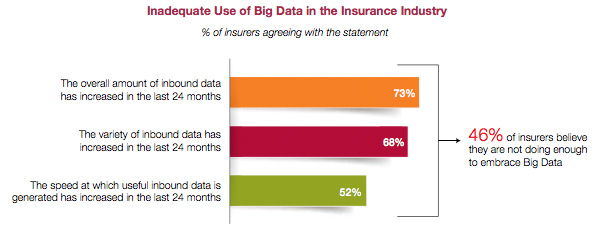 Inadequate use of Big Data in the insurance industry