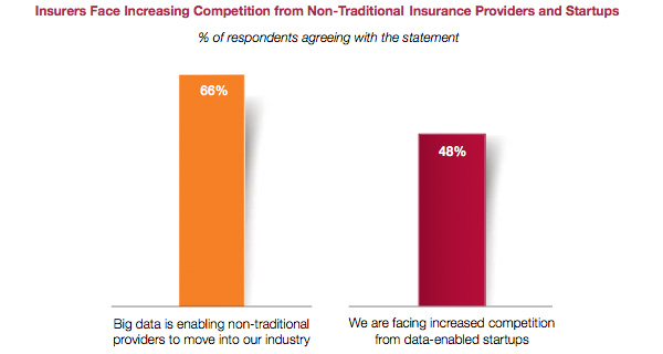 Competition from non-traditional insurers