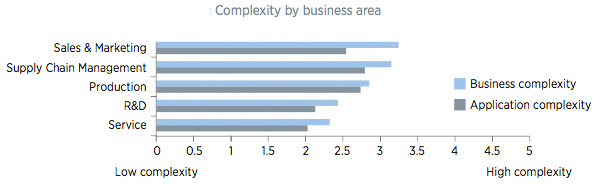 Complexity by business area