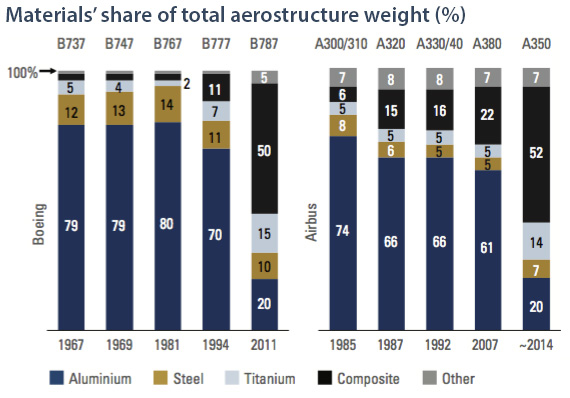 Composite use in aero structure by weight