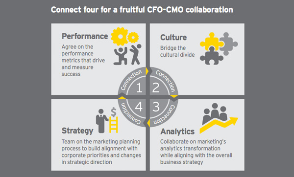 Connect four for a fruitful CFO-CMO collaboration