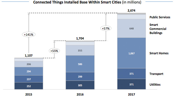 Connected Things Installed Base Within Smart Cities