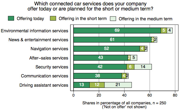 Connected car services
