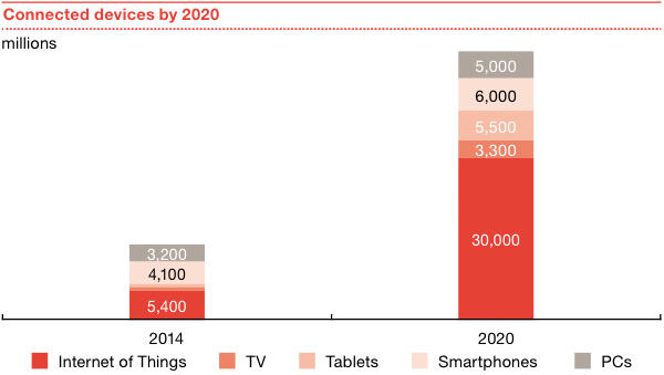 Connected devices by 2020