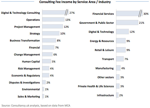 Consulting Fee Income by Service Area - Industry