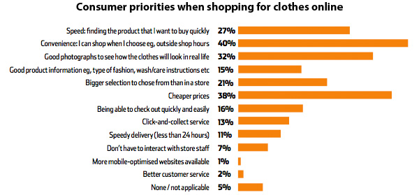Consumer priorities in shopping for clothes online
