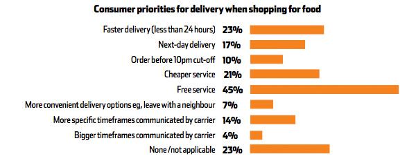 Consumer priority for delivery when shopping for clothes