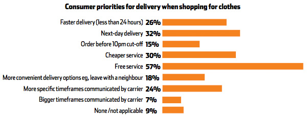 Consumer priority for delivery when shopping for food