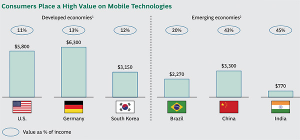 Consumers Place a High Value on Mobile Technologies